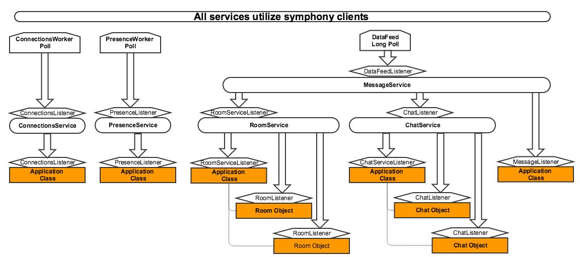 Symphony Java Client   symphony-by-example